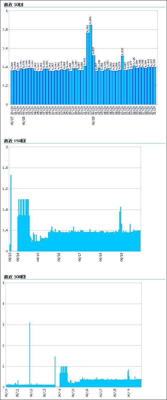 WEBサイト監視結果グラフ・サンプル